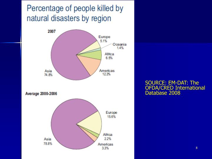 SOURCE: EM-DAT: The OFDA/CRED International Database 2008