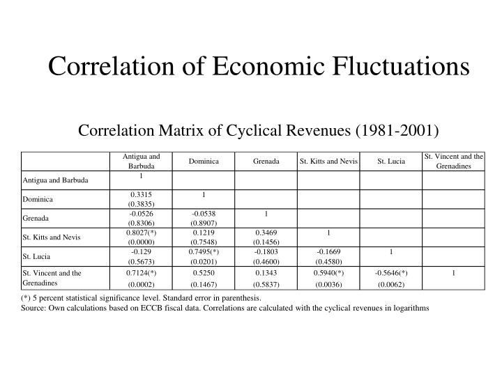 Correlation of Economic Fluctuations