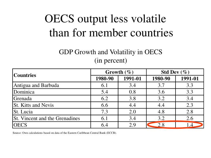OECS output less volatile