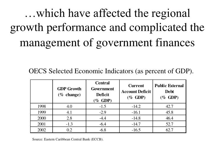 …which have affected the regional growth performance and complicated the management of government finances