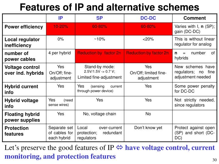Features of IP and alternative schemes