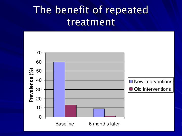 The benefit of repeated treatment