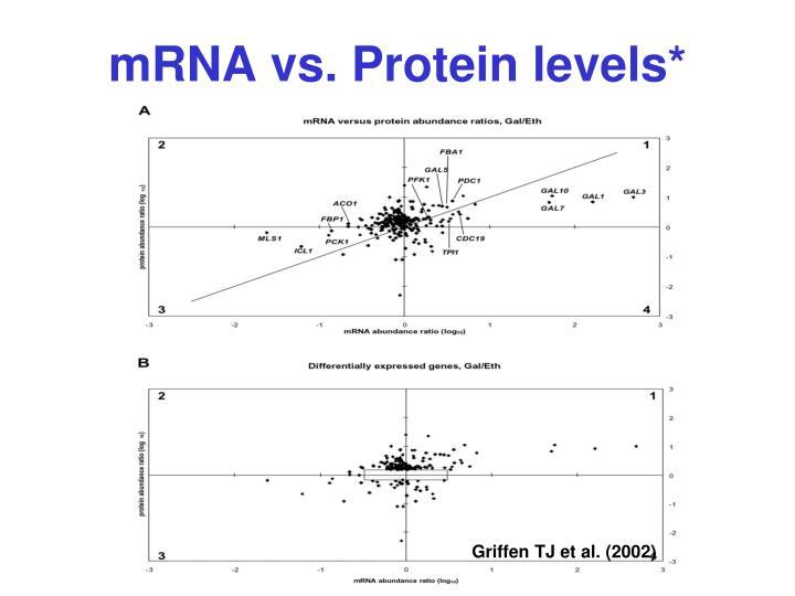 mRNA vs. Protein levels*