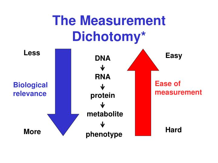 The Measurement Dichotomy*