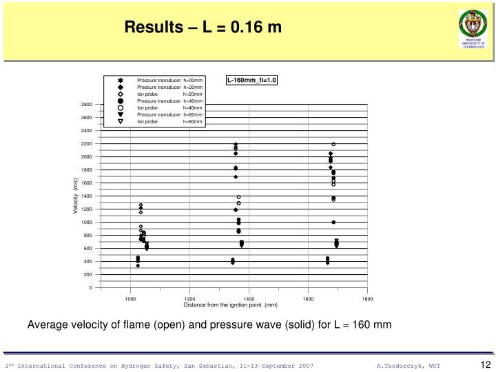 Results – L = 0.16 m