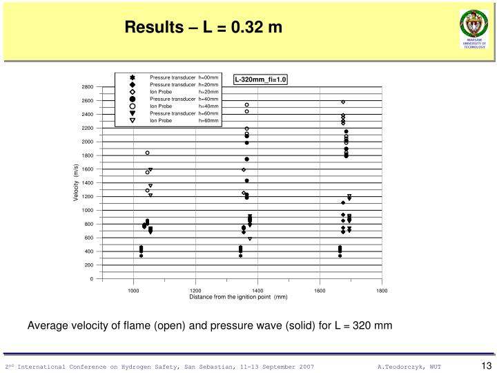 Results – L = 0.32 m