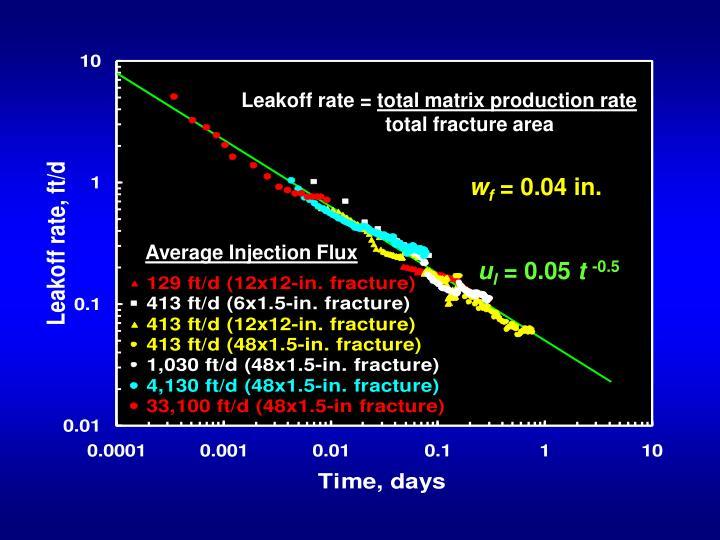 Leakoff rate =