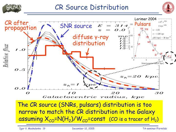 CR Source Distribution
