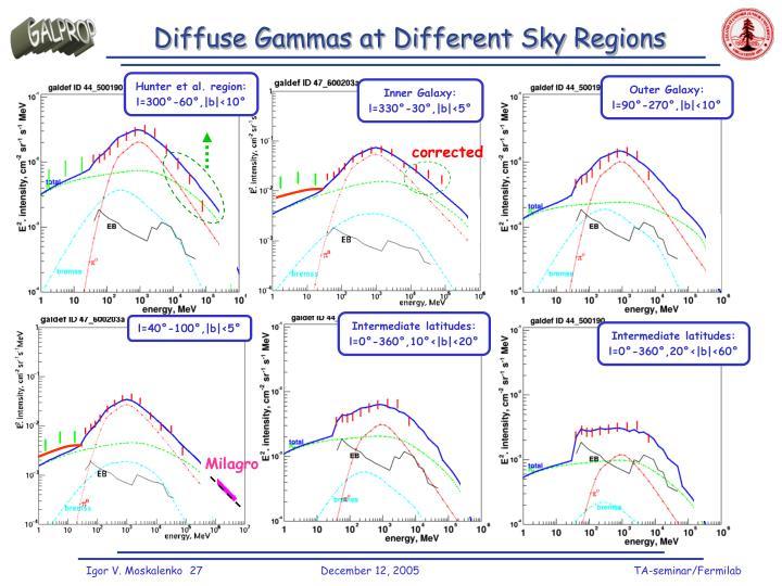 Diffuse Gammas at Different Sky Regions