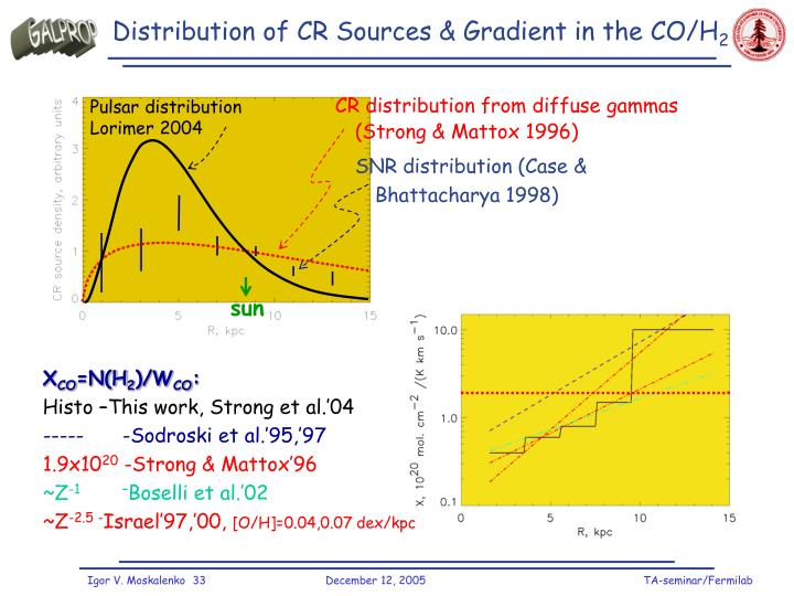 Distribution of CR Sources & Gradient in the CO/H
