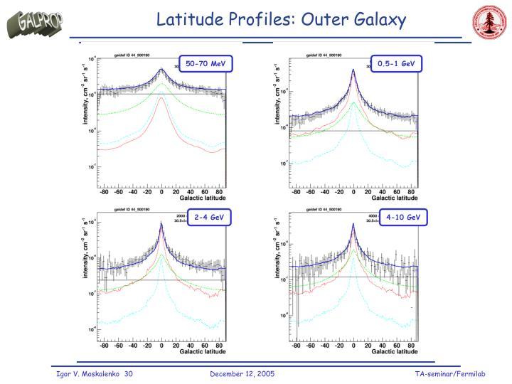 Latitude Profiles: Outer Galaxy