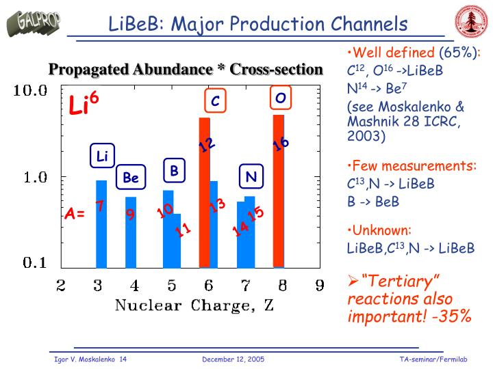 LiBeB: Major Production Channels