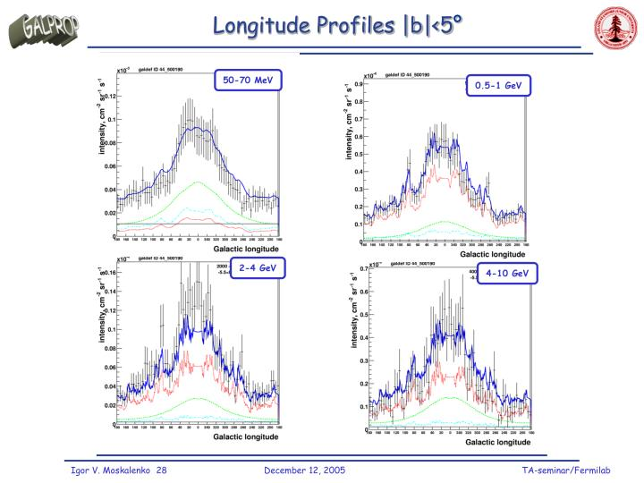Longitude Profiles |b|<5