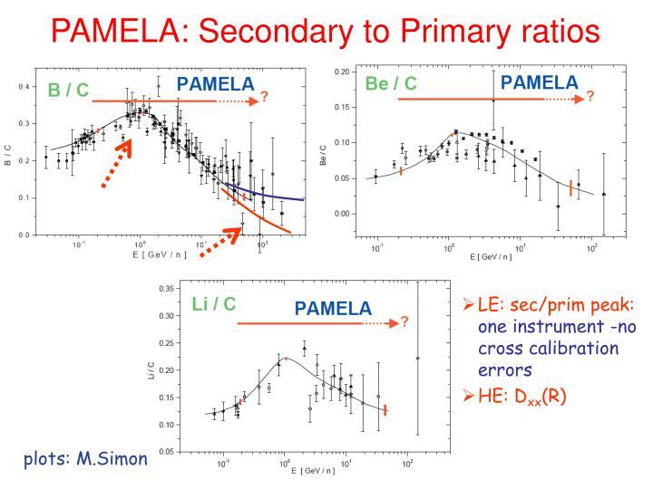 PAMELA: Secondary to Primary ratios