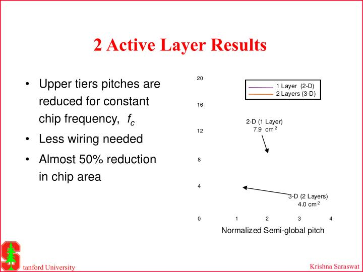 Upper tiers pitches are reduced for constant chip frequency,