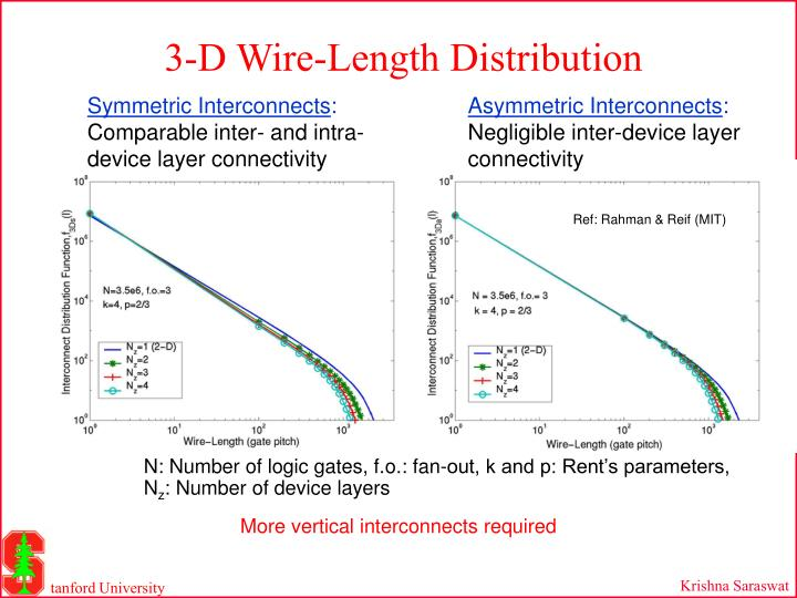 3-D Wire-Length Distribution