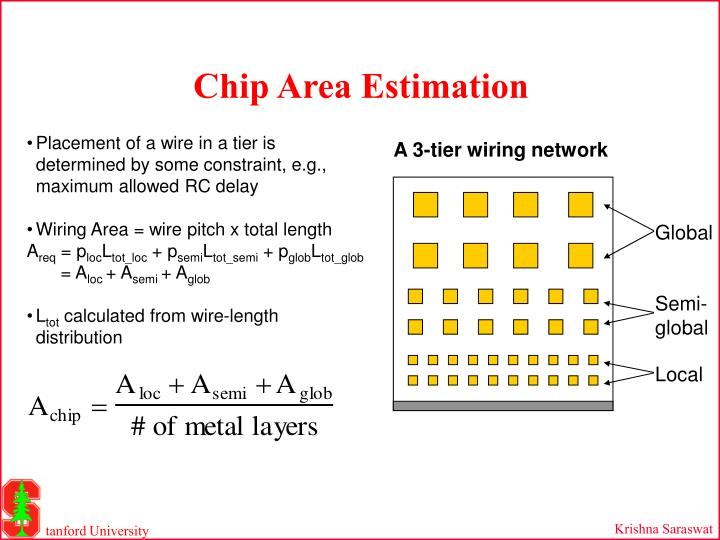 Chip Area Estimation