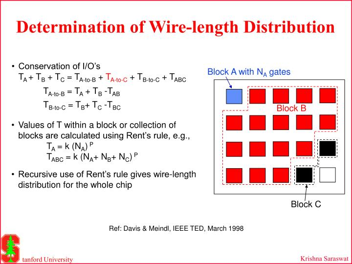 Determination of Wire-length Distribution