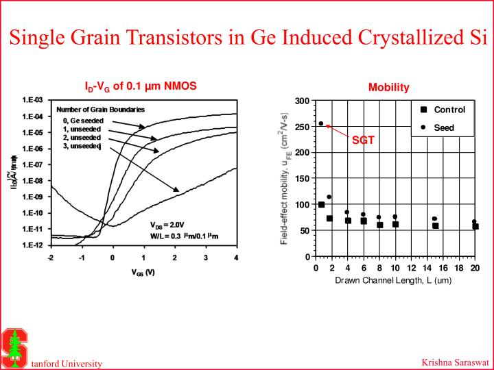 Single Grain Transistors in Ge Induced Crystallized Si