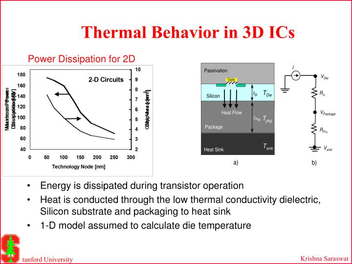 Thermal Behavior in 3D ICs