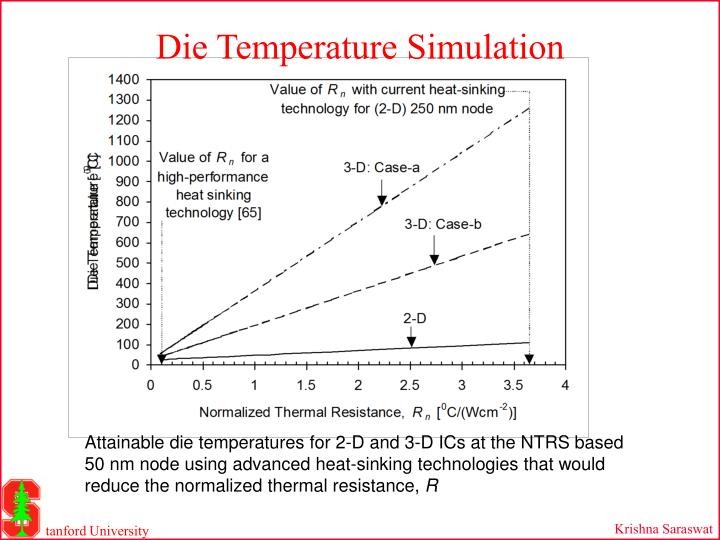 Die Temperature Simulation