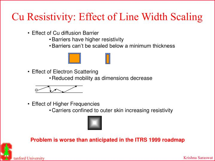 Cu Resistivity: Effect of Line Width Scaling