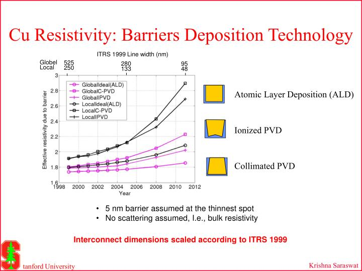 Cu Resistivity: Barriers Deposition Technology