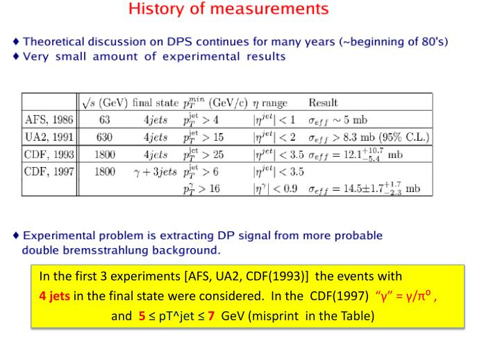 In the first 3 experiments [AFS, UA2, CDF(1993)]  the events with