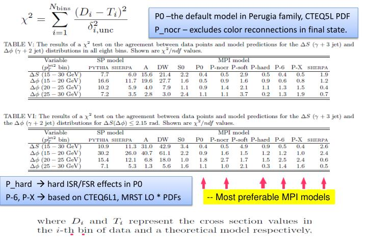 P0 –the default model in Perugia family, CTEQ5L