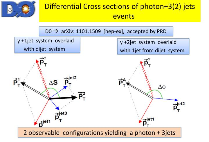 Differential Cross sections of photon+3(2) jets events