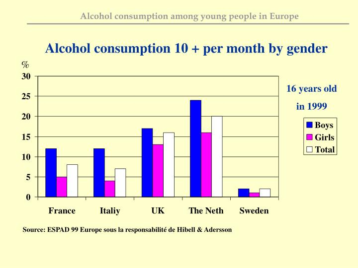 Alcohol consumption 10 + per month by gender