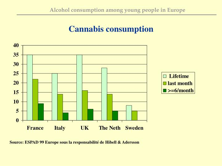 Cannabis consumption