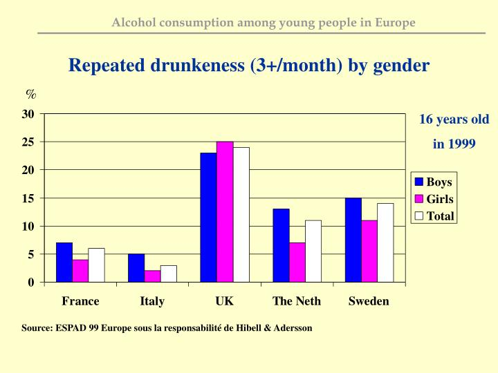 Repeated drunkeness (3+/month) by gender