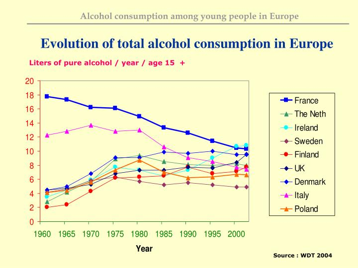 Evolution of total alcohol consumption in Europe