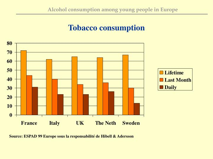 Tobacco consumption