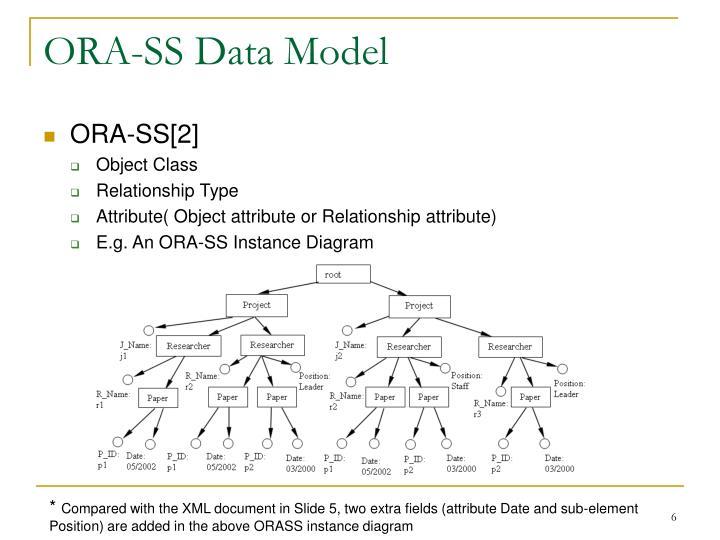 ORA-SS Data Model