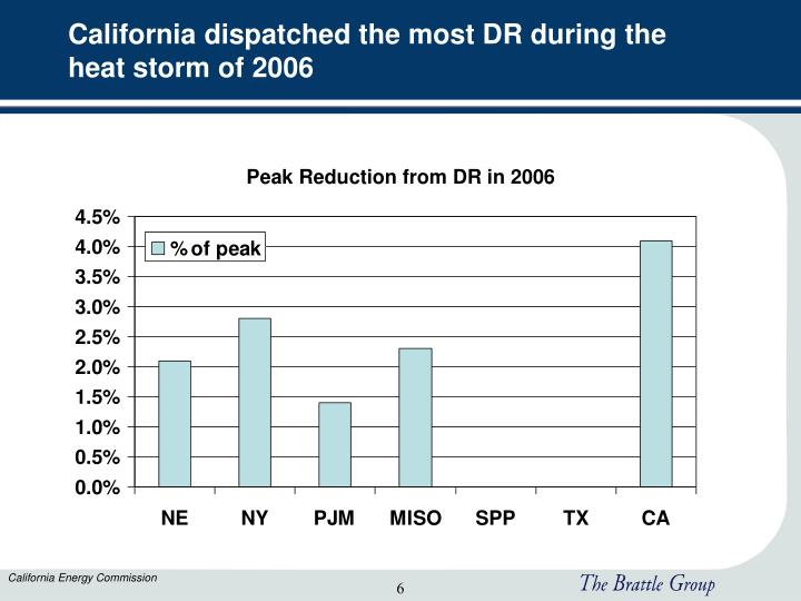 California dispatched the most DR during the heat storm of 2006