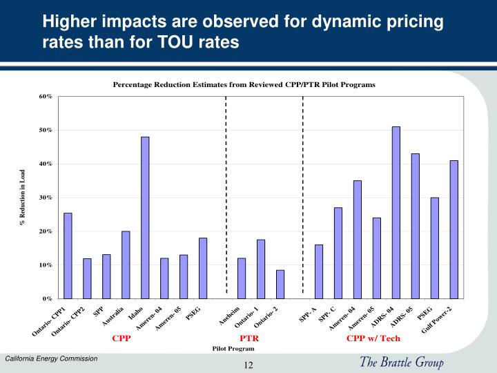 Higher impacts are observed for dynamic pricing rates than for TOU rates