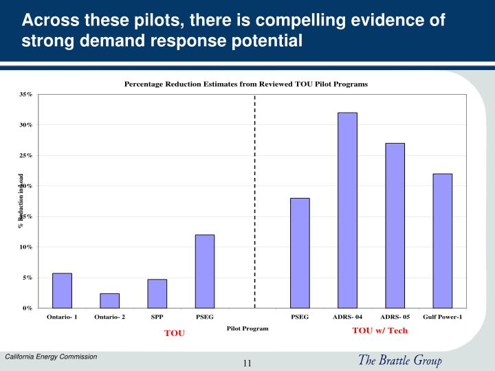 Across these pilots, there is compelling evidence of strong demand response potential