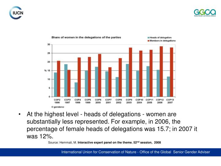 At the highest level - heads of delegations - women are substantially less represented. For example, in 2006, the percentage of female heads of delegations was 15.7; in 2007 it was 12%.