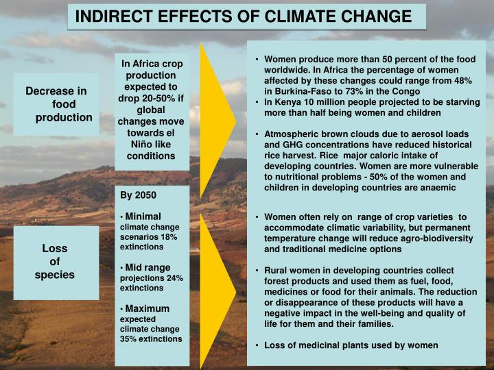 INDIRECT EFFECTS OF CLIMATE CHANGE