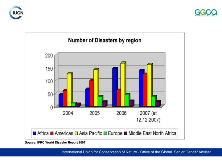 Source: IFRC World Disaster Report 2007