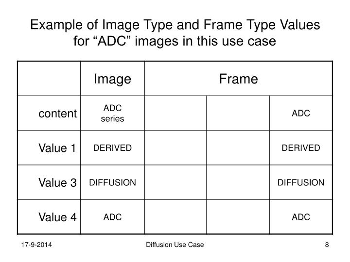 "Example of Image Type and Frame Type Values for ""ADC"" images in this use case"