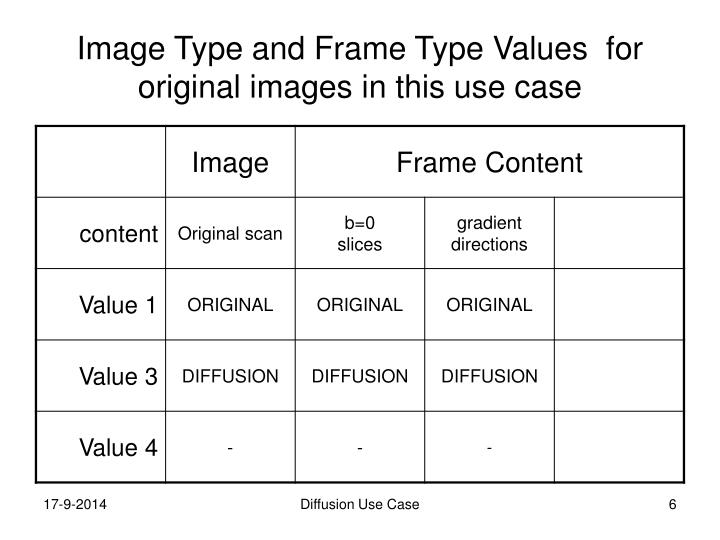 Image Type and Frame Type Values  for original images in this use case