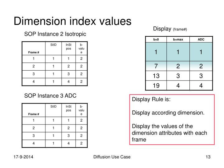 Dimension index values