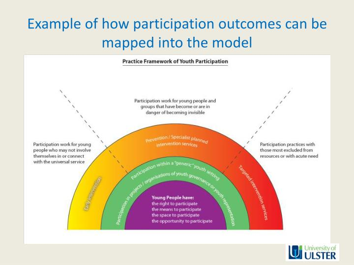What does Participation look like? A Circle or a Ladder?