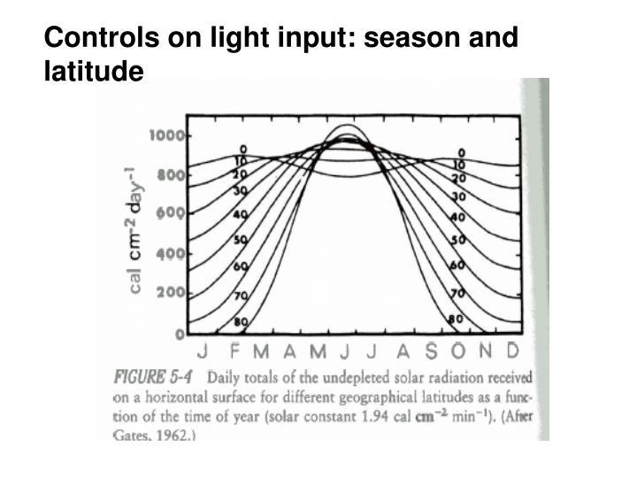 Controls on light input: season and latitude