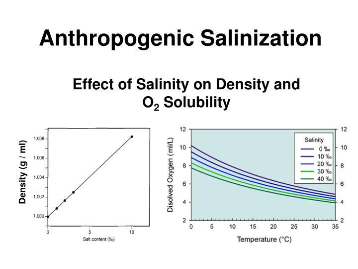Density (g / ml)