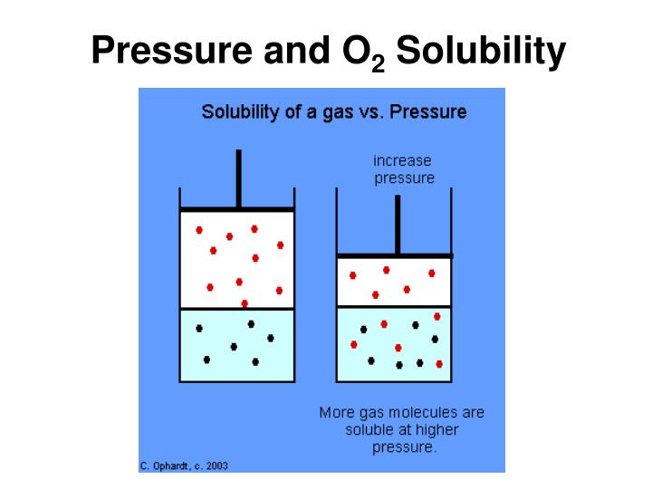 Pressure and O