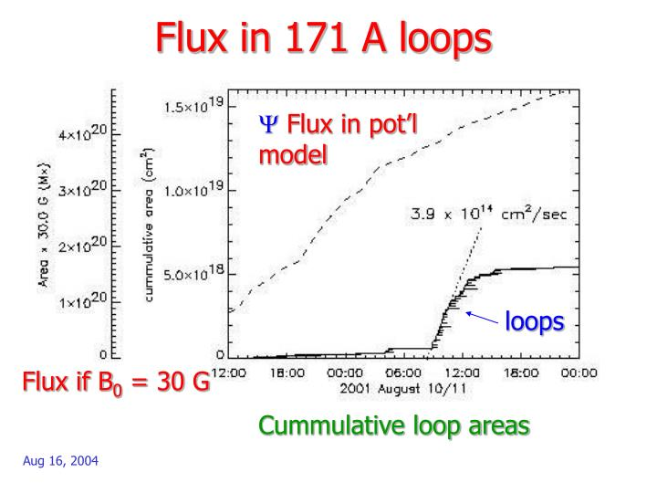 Flux in 171 A loops
